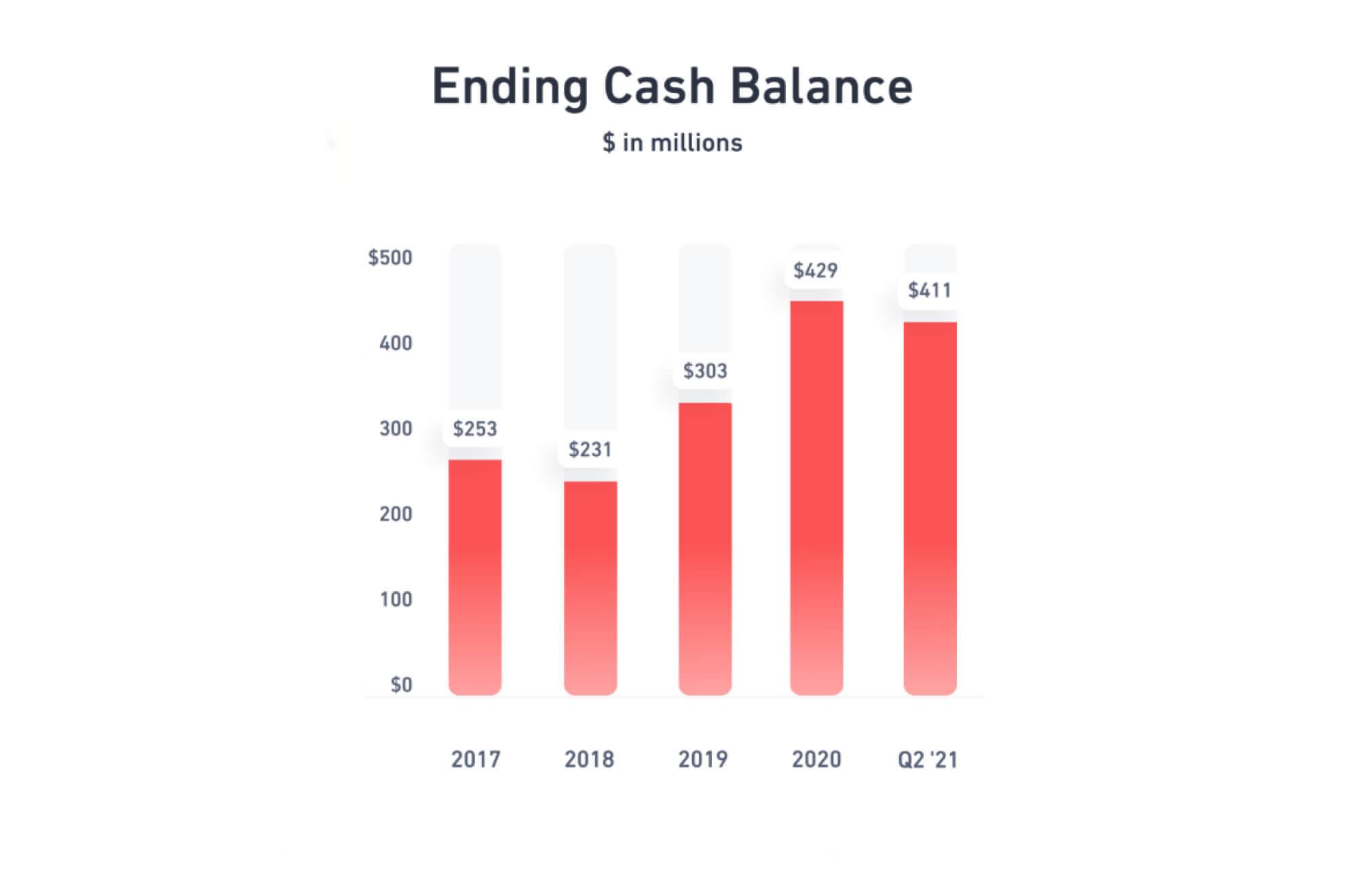 Ending Cash Balance