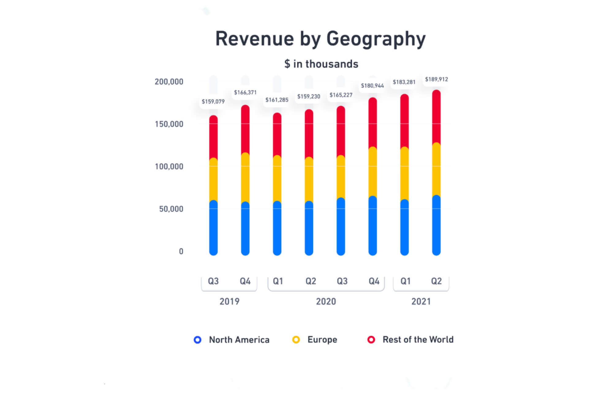 Revenue by Geography