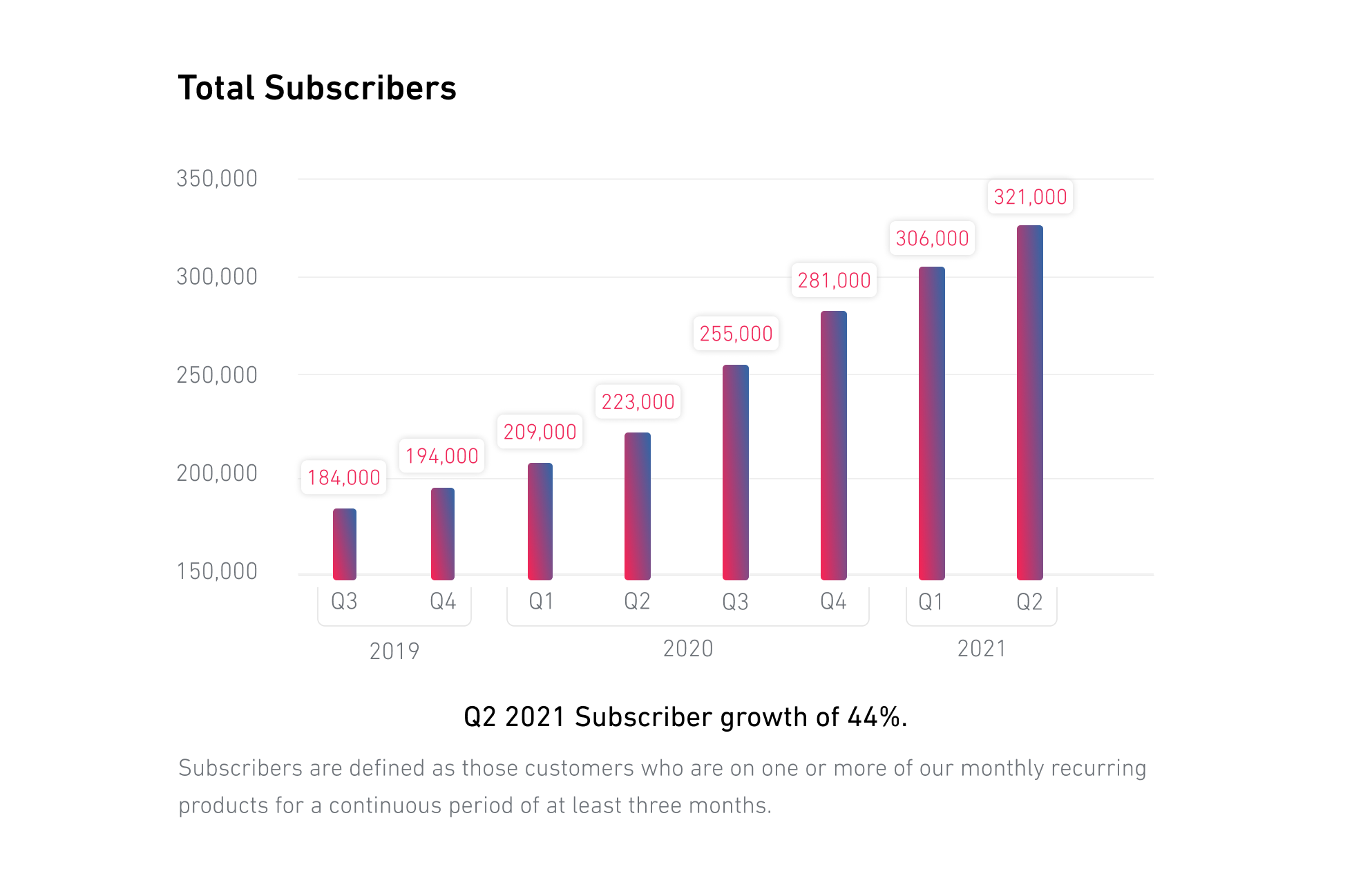 Total Subscribers