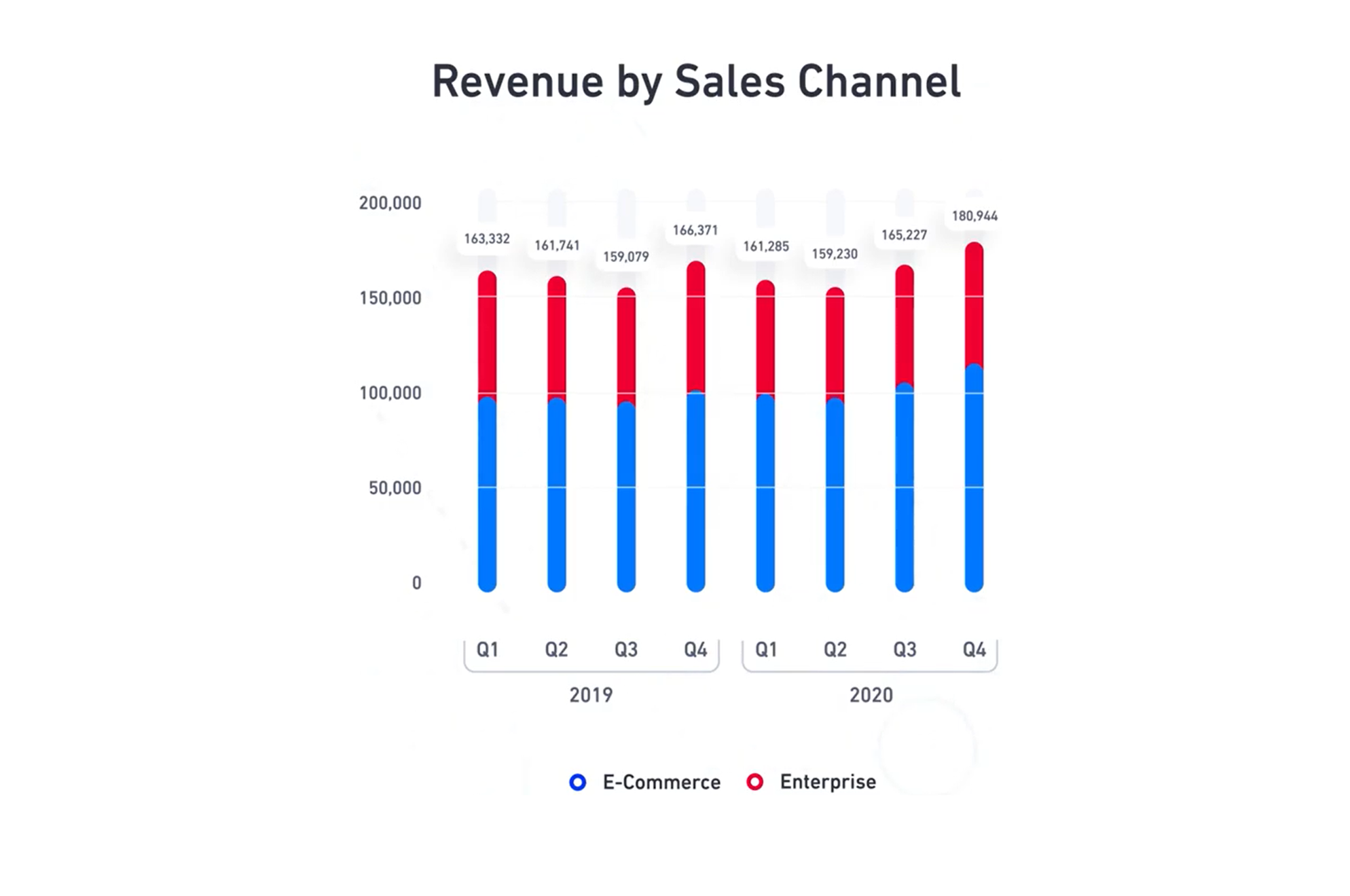 Revenue by Sales Channel